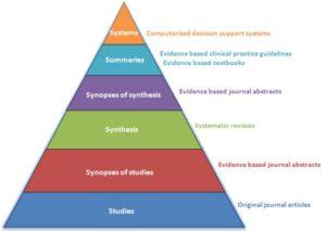 6s-model-pyramid